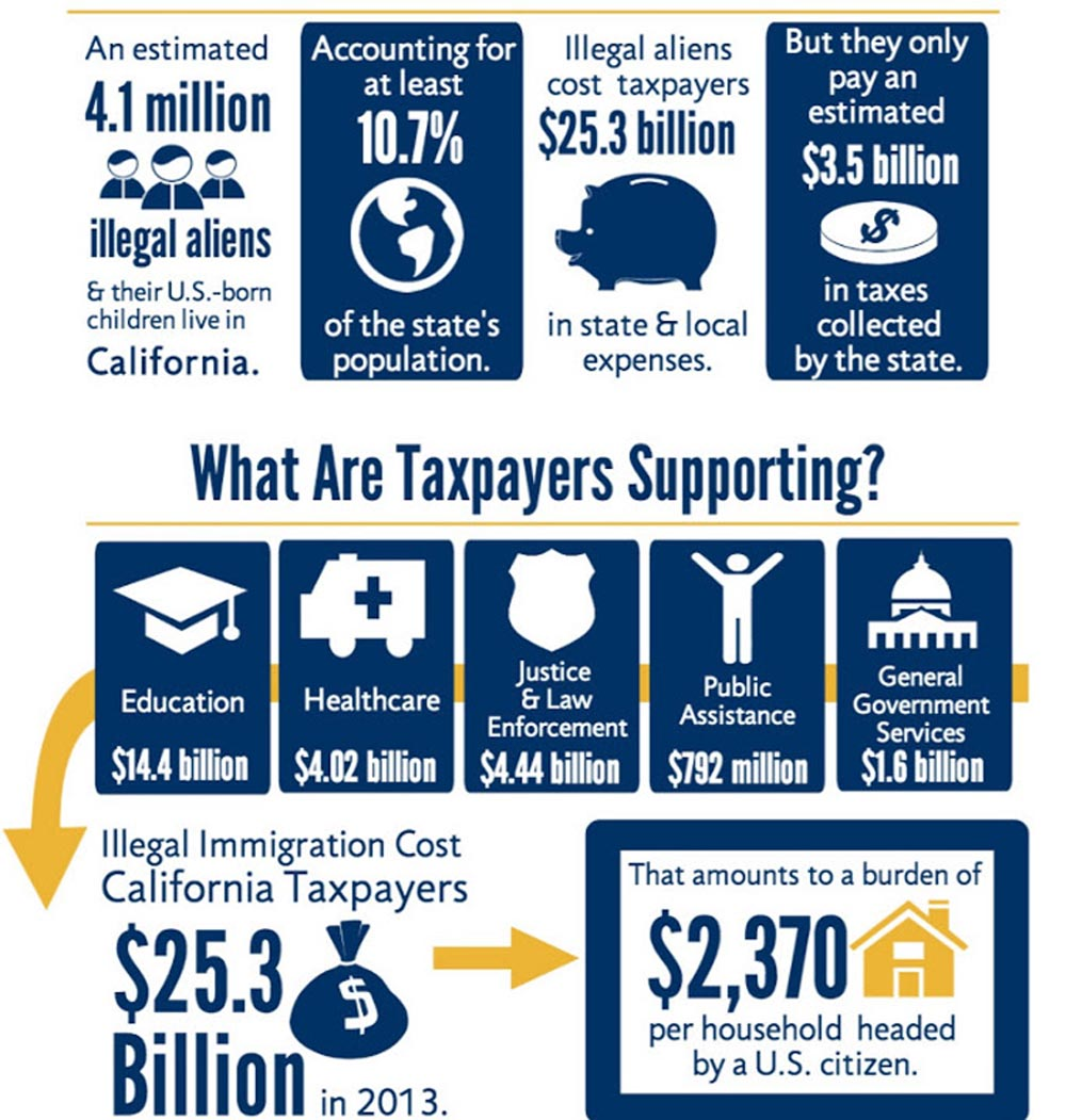 illegal immigration and cost of tuition Undocumented students are school-age immigrants who live in the united states   the affidavit and request for exemption from nonresident tuition and fees.